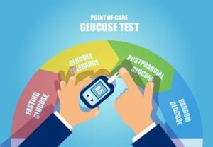 Postprandial Blood Sugar Test